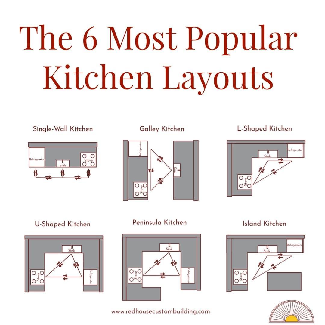 Kitchen Design 9 Part 9 Kitchen Layout Design   Red House ...