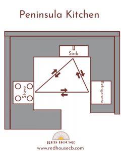 kitchen design layouts peninsula
